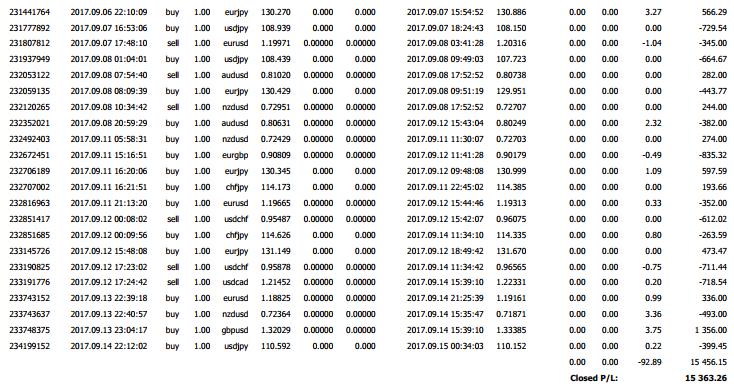 History CODEX | Trading dengan Sistem Premium Raih Untung Sampai $ 15 K