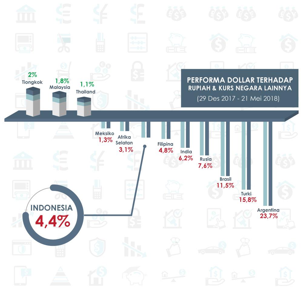 Peluang Investasi di Tengah Melemahnya Rupiah | Central Capital Futures